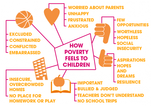 How Poverty Feels to Children