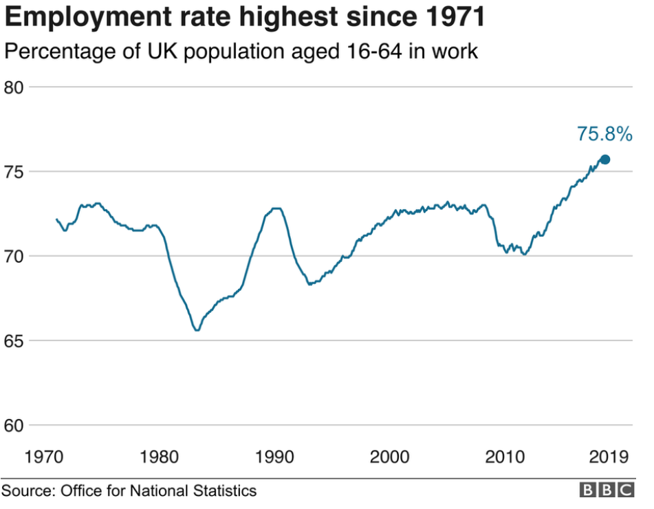 ONS employment rates graph