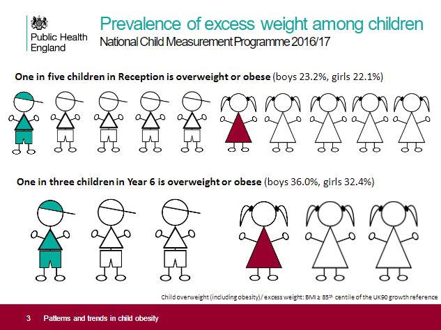 Obesity figures among children PHE 2018