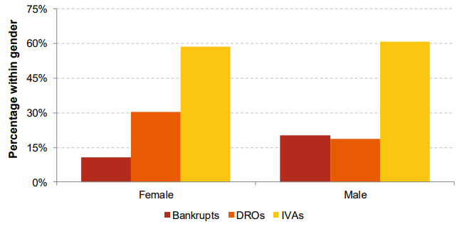 Insolvency inequality: Total insolvencies by gender, bankruptcies, DROs, IVAs