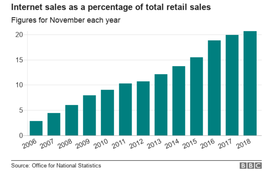 Retail business rescue: internet sales as percentage ONS