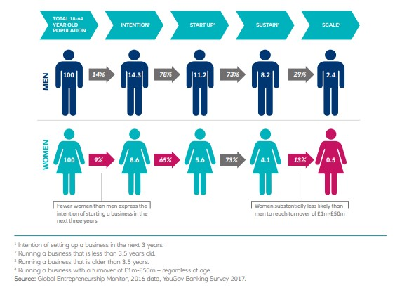 Chart from Rose Review: At almost every stage, women are less likely to make the entrepreneurial journey than men